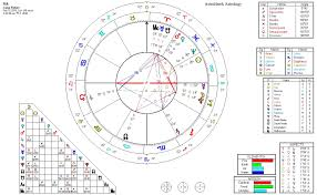 Lunar Return Chart Free Astrology The Lunar Return Chart