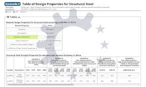 Table Of Material Properties For Structural Steel S235 S275