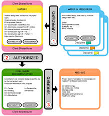 Cde Org Chart Pas1192 Process And Workflows Within The Common Data