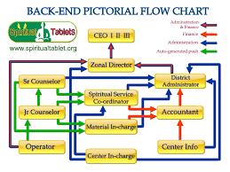 Pictorial Flow Chart Spiritual Tablet