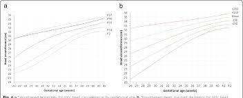 Figure 6 From Reference Curves Of Birth Weight Length And