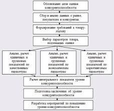Дипломная работа Совершенствование и повышение  Рис 1 3 Примерная схема оценки уровня конкурентоспособности товара