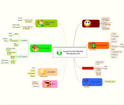 Shopping List Delectable Mind Map Supermarket Weekly Shopping List