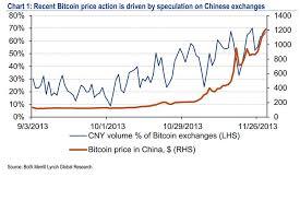 в биткоин или игра на бирже Курсовые колебания bitcoin Инвестиции