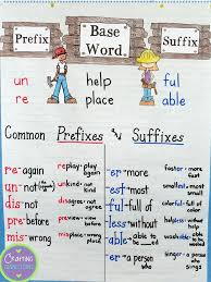 Suffix Anchor Chart Prefixes And Suffixes Anchor Chart Plus Free Task Cards