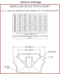 Jet Impeller Chart 2g Hello From Bc Building A Boat Motor Dsmtuners