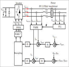 dc bus voltage and reactive power control strategies