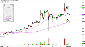 Vista Gold Corp Vgz Stock Chart Technical Analysis For 06 24 16