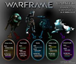 Warframe Enemy Weakness Chart Explained Damage 2 0 Builds With Cheatsheets Players