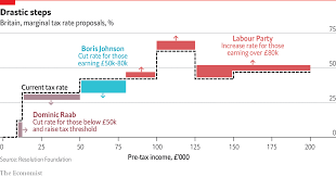 Current Tax Rate Chart Conservative Party Leadership Contenders Propose Tax Cuts