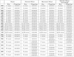 Scale Fingering Chart For Piano Organ Or Electric Keyboard