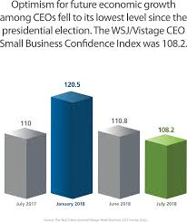 Ceo Confidence Index Chart Tariffs Dim Ceo Confidence Survey Says Vistage
