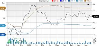 Davita Organizational Chart Is Davita Inc Dva A Great Stock For Value Investors Nasdaq