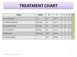 Kidney Creatinine Chart Cellulitis With Acute Kidney Injury