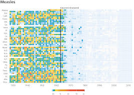Reproducing The Wsj Measles Vaccination Chart Using R