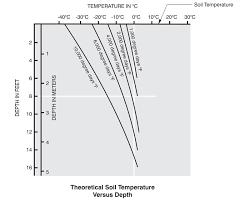 Ambient Temperatures Below Ground
