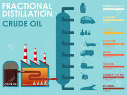 Fractional Distillation Chart Diagram Showing Fractional Distillation Crude Oil Illustration