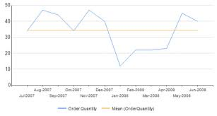 Ssrs Line Chart Example Sql Server Reporting Services Add Calculated Series To A Graph