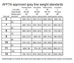 Single And Double Hand Fly Line Weight Charts The Limp Cobra