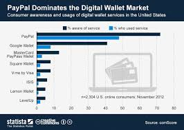 Bitcoin Wallet Chart Paypal Dominates The Digital Wallet Market Infographics