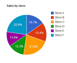 Google Graphs Pie Chart Pie Chart Google Apps Script Tutorial
