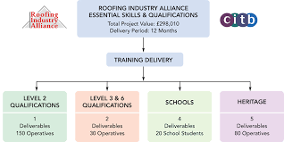 skills and qualifications essential industry skills and qualifications roofing industry alliance