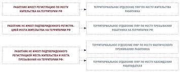 Досрочный выход на пенсию особенности оформления Обращение работодателя в территориальный орган ПФР с заявлением о назначении пенсии