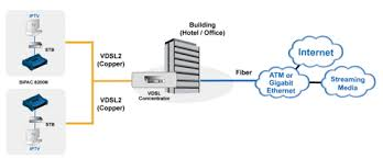 billion products for ssl vpn adsl modem router wireless adsl deployment scenario for vdsl using fttx bipac 8200m vdsl2 modem