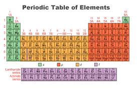Peridoic Table of Elements - ethan davila 8th grade science