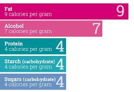 Nutrient Calorie Count Making Sense Of Sugar