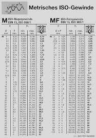 Metric Acme Thread Size Chart Internal Threading