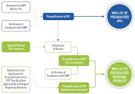 Api Manufacturing Process Flow Chart Manufacturers Who Prequalification Of Medicines Programme
