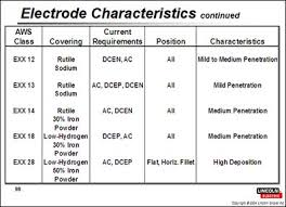 Arc Welding Rod Amperage Chart Www Bedowntowndaytona Com