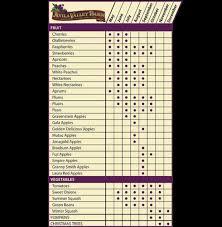 Avila Valley Barn San Luis Obispo Ca Seasonal Chart Page