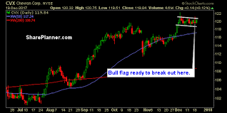 Chevron Stock Quote Gorgeous Ryan Mallory Blog Stocks To Trade AAPL CVX MET Talkmarkets