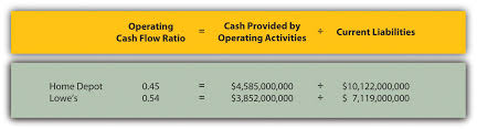 Cash Flows From Operating Activities Analyzing Cash Flow Information