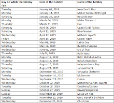 What is the List of Public holidays in 2019 For Indian? - Quora