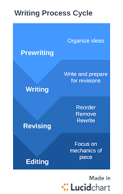 Process Steps 4 Steps To The Writing Process Lucidchart Blog