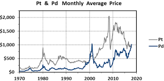 Kitco Iron Ore Price Charts Mickey Fulp Blog The 48 Year Record Of Platinum Palladium