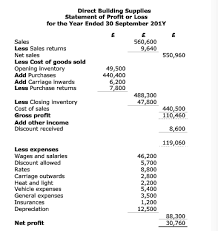 Statement Of Profit And Loss The Layout Of The Financial Statements Aat Discussion Forums