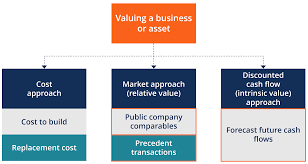 Target Corporation Hierarchy Chart Valuation Methods Three Main Approaches To Value A Business