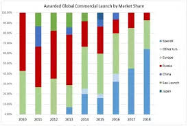 What Is Spacexs Market Share Quora