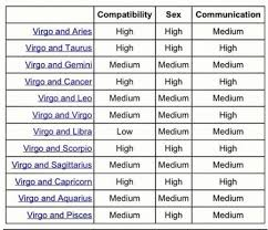 Pisces And Virgo Compatibility Chart