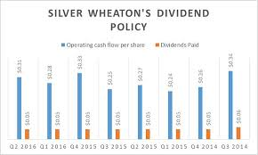 Is A Big Dividend Increase On The Horizon For Silver Wheaton