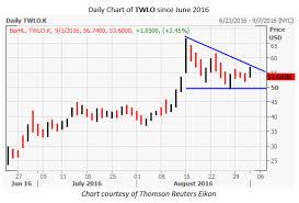 Twlo Chart Has Twilio Incs Twlo Fire Run Out Of Fuel
