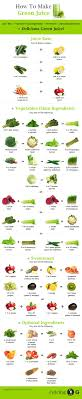 Juice Cure Chart 15 Healthy Green Juice Recipes And How To Make Your Own