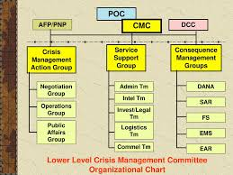 Lower Level Crisis Management An Introduction Ppt Download
