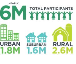 Urban Suburban Rural Opt Infographic At A Glance Urban Suburban Rural 4 H