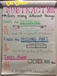 2nd Grade Math Anchor Charts 520 Best Second Grade Math Anchor Charts Images In 2019