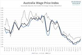 Minimum Wage Australia Chart Heres What Economists Are Saying About Australias Wage